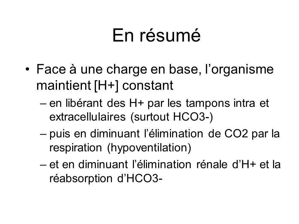 En résumé Face à une charge en base, l'organisme maintient [H+] constant.
